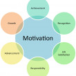 Motivation business diagram — Stock Photo #5420193