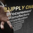 3d text supply chain and related words as concept — Stock Photo #13123308